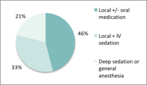 Preferred method of anesthesia for first-trimester surgical abortion cases performed by responding NAF clinics (n=110). For uterine aspiration, local anesthesia with supplemental oral or IV medication is the most frequently used approach (O'Connell, 2009).